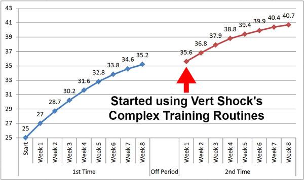 progress-with-vert-shock-week-by-week