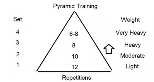 pyramid-training